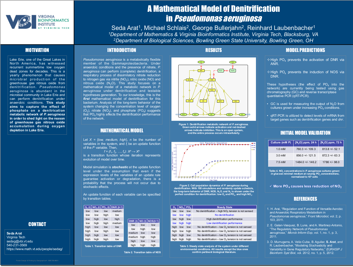 Posters for NIMBioS Investigative Workshop: Systems and Synthetic ...