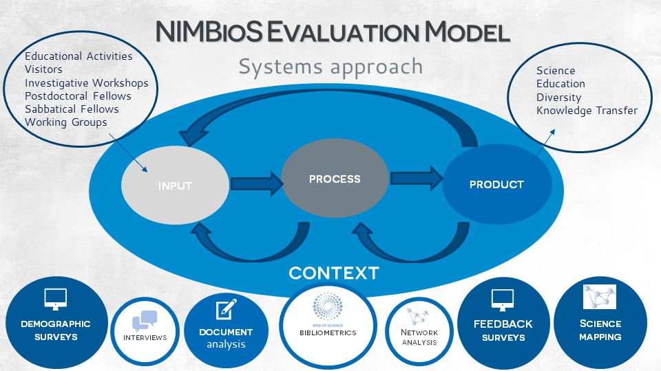 NIMBioS uses a systems-based model for evaluation. The CIPP approach considers the organization as a whole, assessing the quality and significance of outcomes while still examining the inputs and processes that lead to these outcomes.
