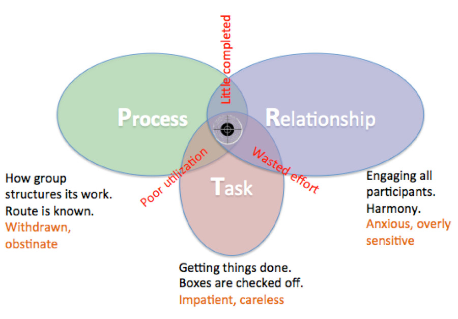 The Essential Components of Collaboration